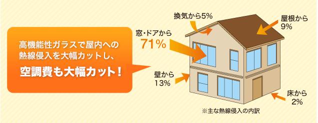 高機能性ガラスで屋内への熱線侵入を大幅カットし、空調費も大幅カット